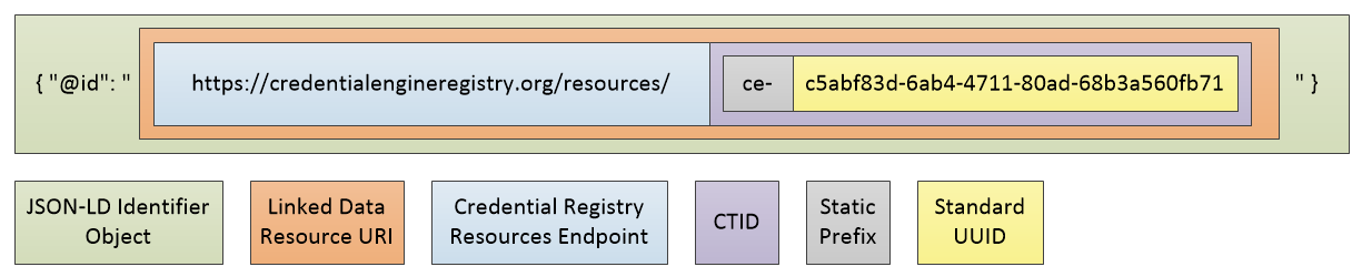 A CTID is combined with the Registry's Resources endpoint to form a unique URI that can be used with linked data systems.